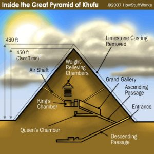 Struktur Dalaman Piramid